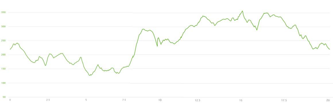 Altimetria 20km 2017